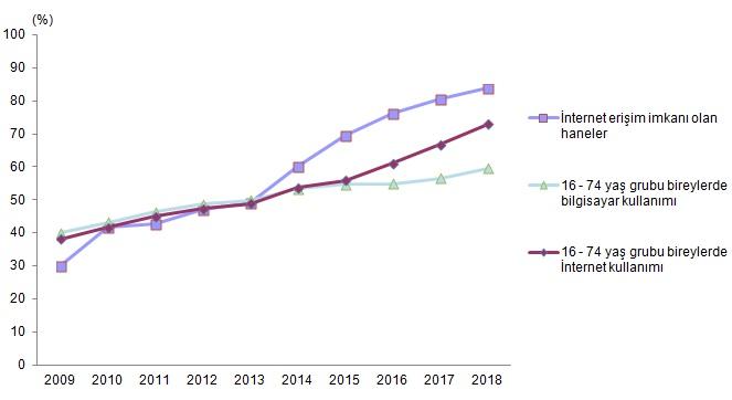 İnternet Erişim Grafiği