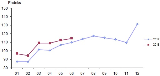 Perakende Satış Endeksi - Grafik