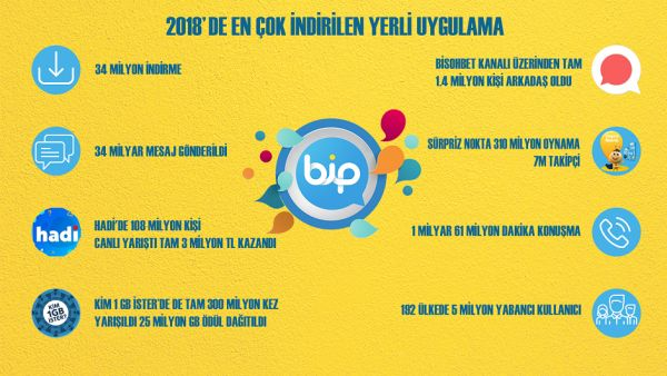 BiP İstatistikleri