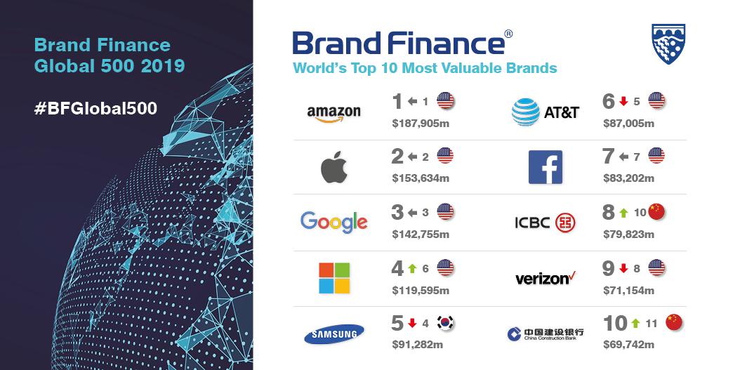 Dünyanın En Değerli 500 Markası 2019 Tam Liste Branding Türkiye