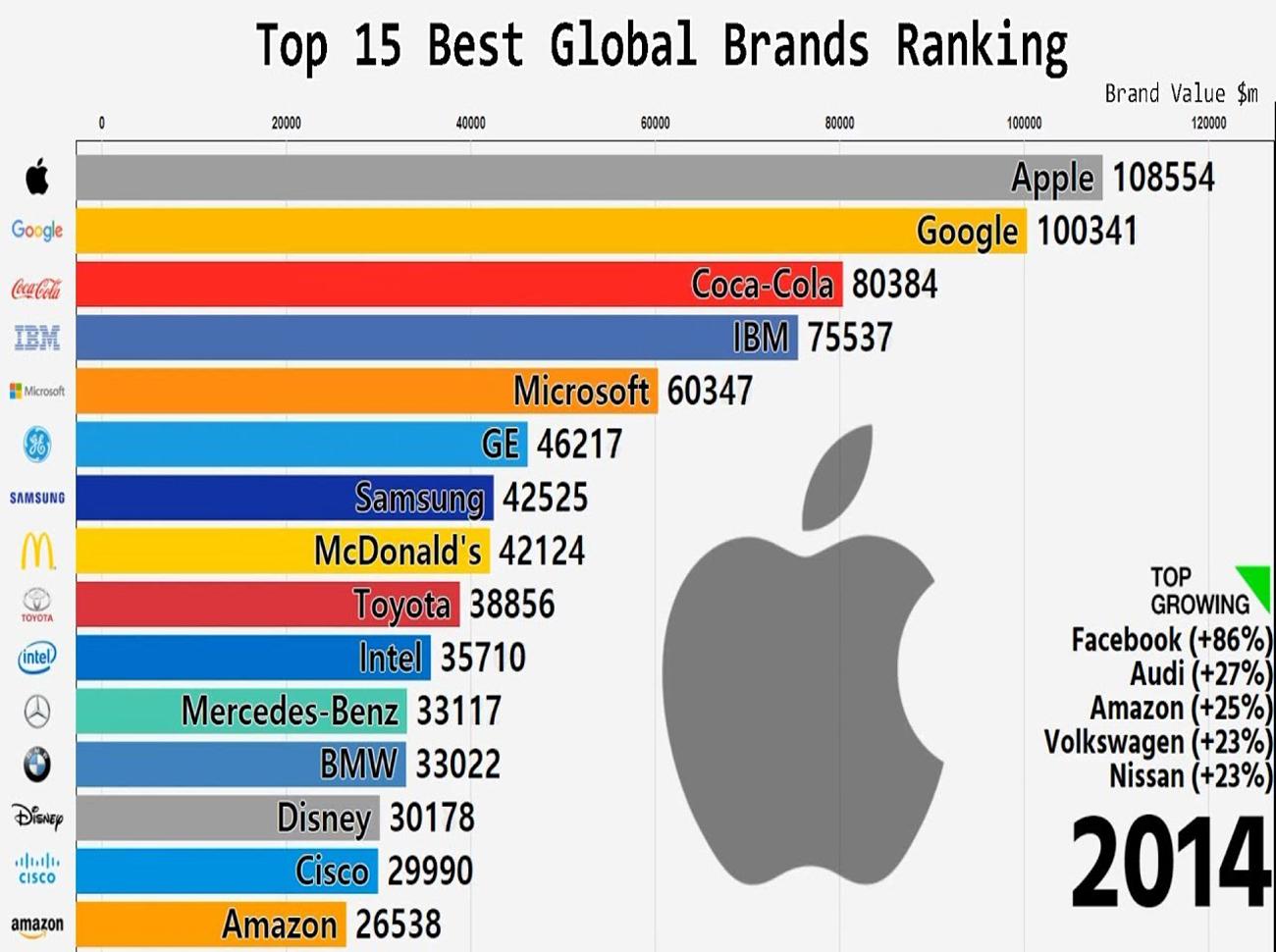 En İyi 15 Markanın 18 Yıldaki Değişimi