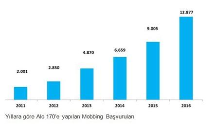 Yıllara Göre Mobbing Başvuruları