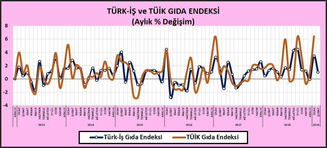 Türk İş - TÜİK Gıda Endeksi Şubat 2019
