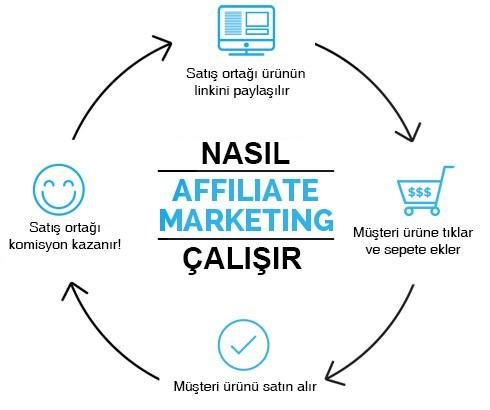 Affiliate Marketing Sistemi Nasıl Çalışır