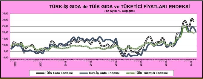 Türk İş - TÜİK Gıda Endeksi Mart 2019