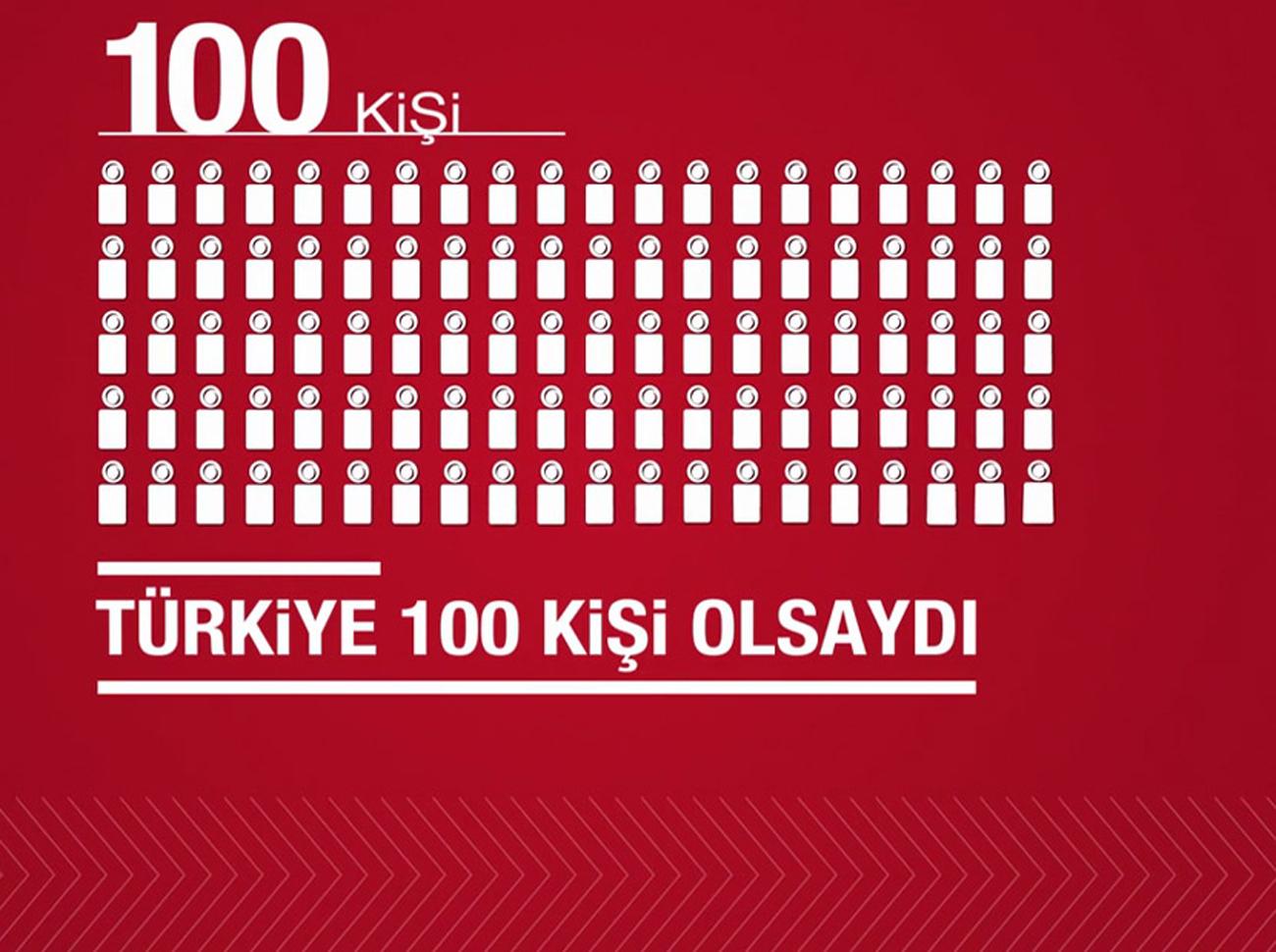 Türkiye 100 Kişi Olsaydı Araştırması