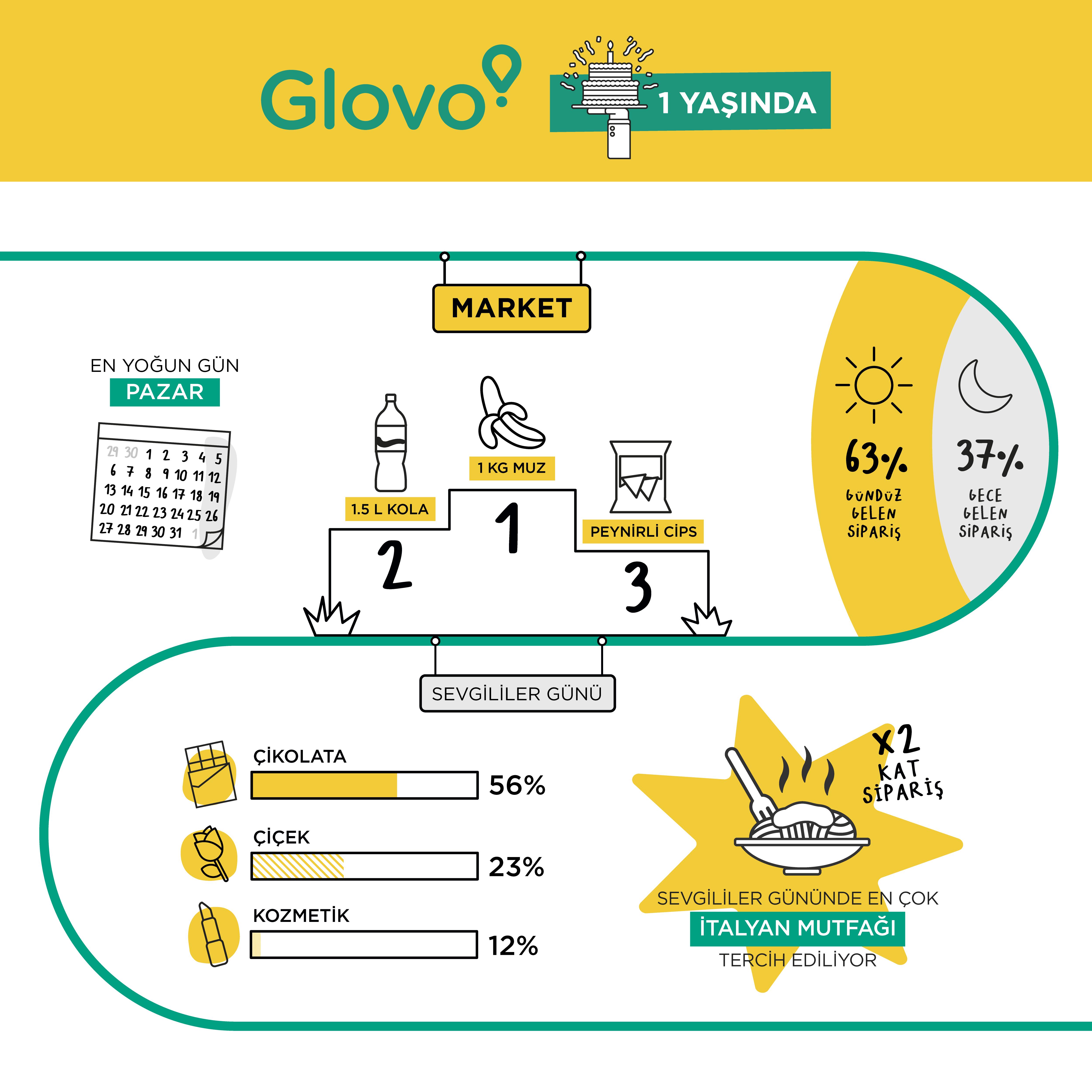 Glovo Türkiye Sipariş Trendleri İnfografik