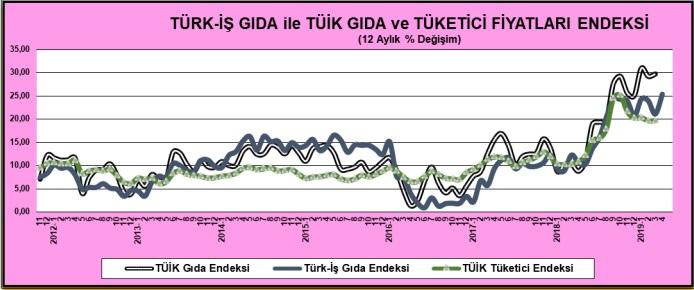 Türk İş - TÜİK Karşılaştırmalı Endeks