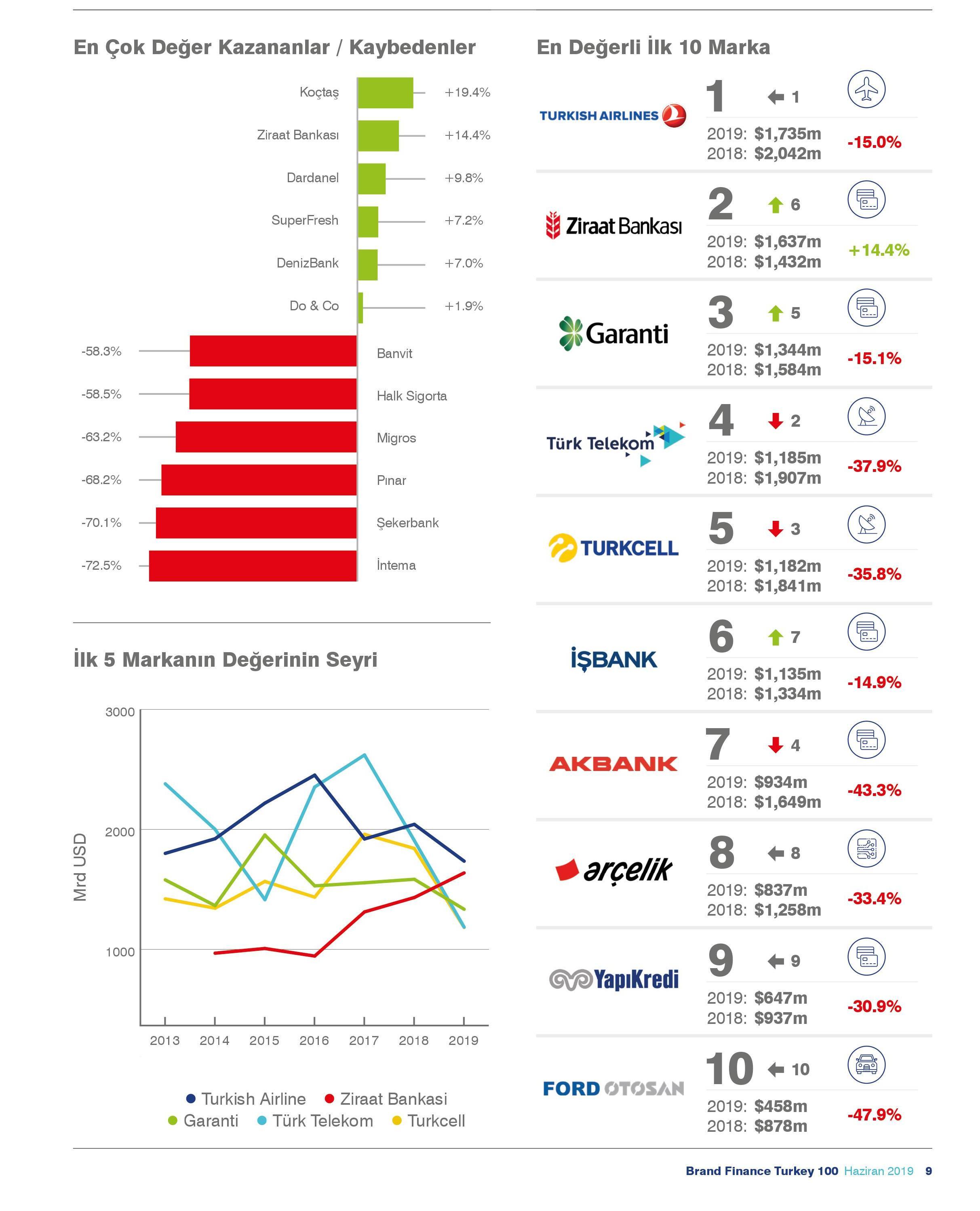 Türkiye nin En Değerli 100 Markası Değişim Oranları
