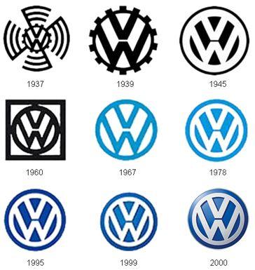 Dünden Bugüne Volkswagen Logosu