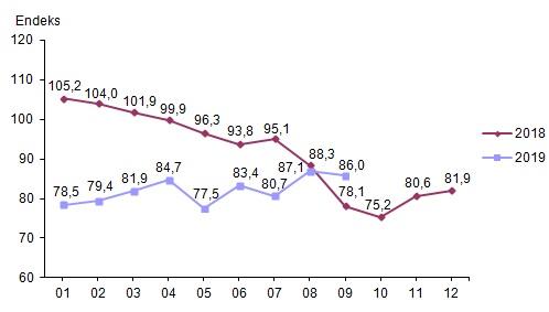 Ekonomik Güven Endeksi Grafiği