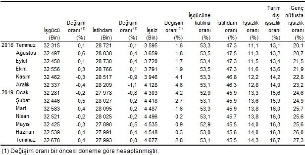 Mevsim Etkisinden Arındırılmış İşgücü İstatistikleri Temmuz 2019