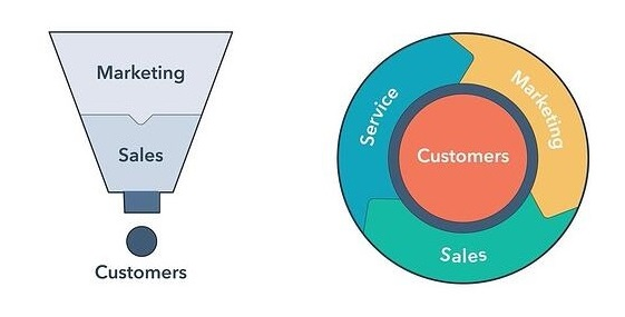 Marketing-Funnel Ve Flywheel Modeli