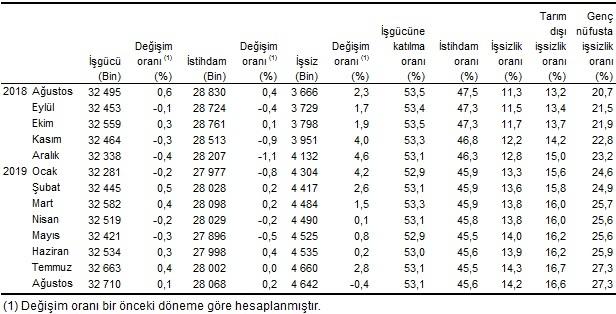 Mevsim Etkisinden Arındırılmış İşgücü İstatistikleri
