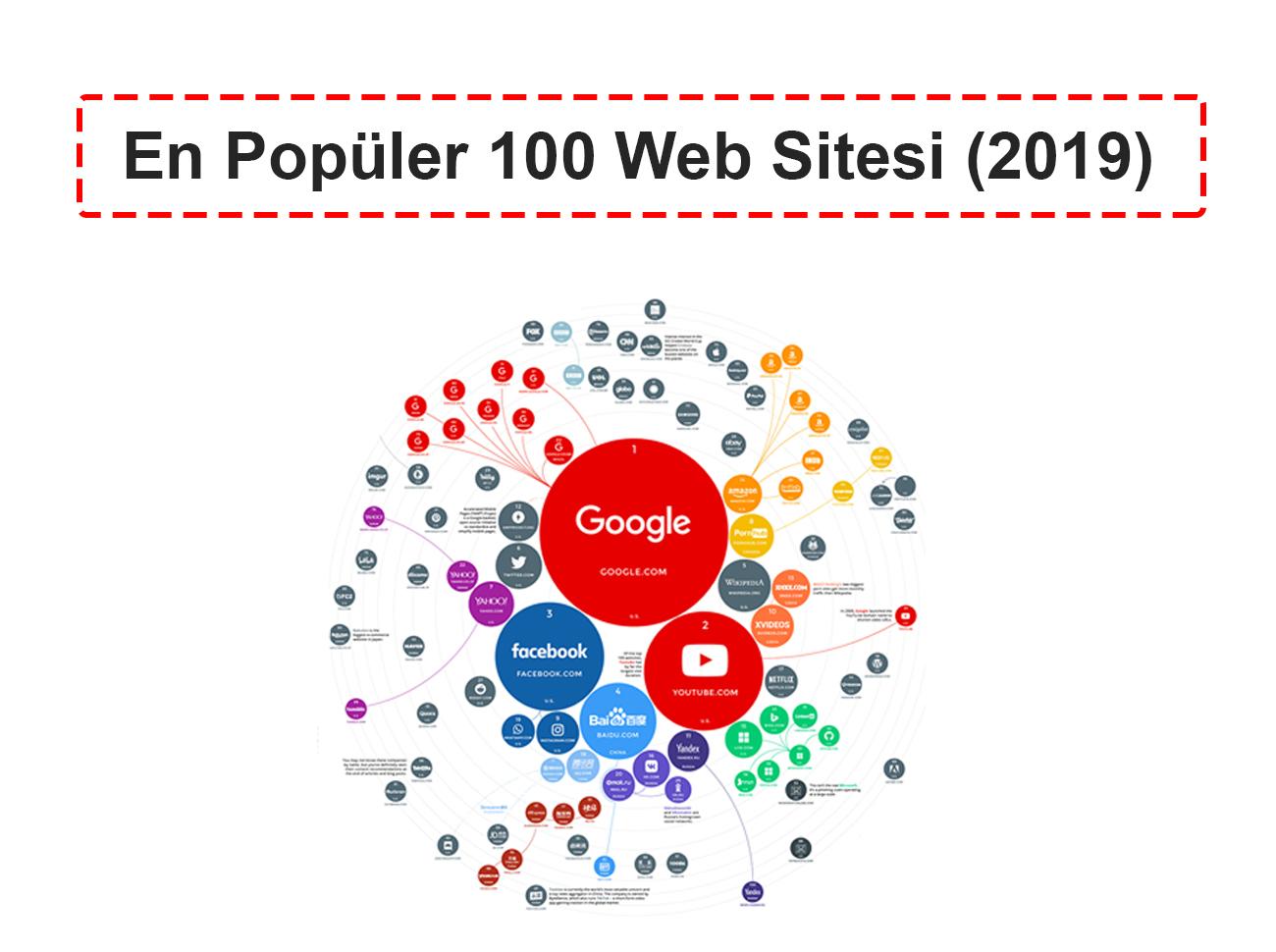 2019'un En Popüler 100 Web Sitesi