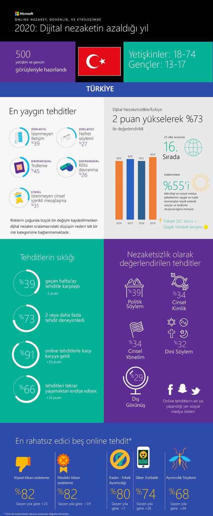 Dijital Nezaket 2020 - İnfografik
