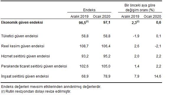 Sektörel Endeksler Değişim Oranları Ocak 2020