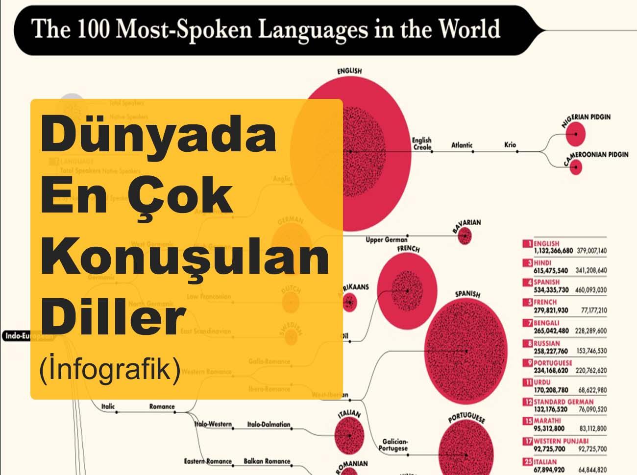Dünyada En Çok Konuşulan Diller (İnfografik)