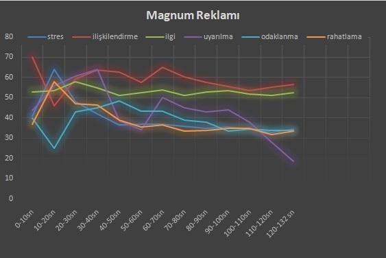 Magnum - EEG Analizi