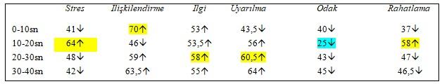 Magnum'un Nöropazarlama Analizi Raporlama - 1