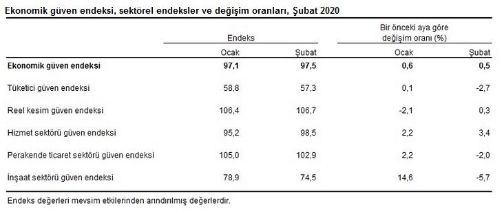 Sektörel Endeksler Değişim Oranları Şubat 2020