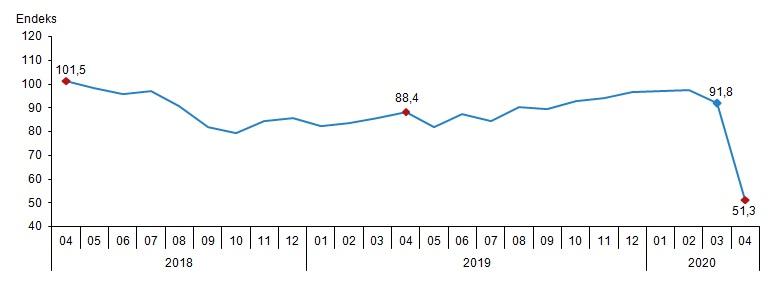 Ekonomik Güven Endeksi Nisan 2020