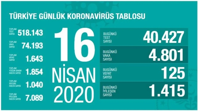 Korona Virüs 16 Nisan 2020