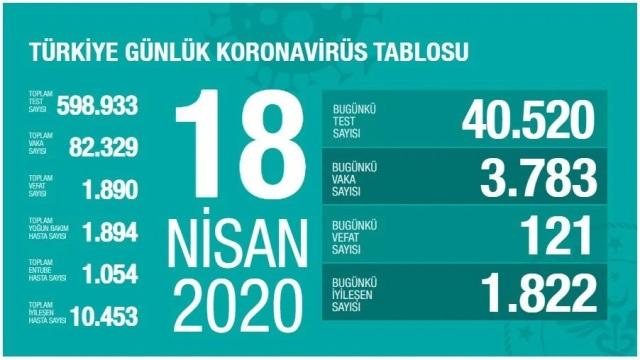 Korona Virüs 18 Nisan 2020