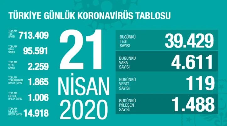 Korona Virüs 21 Nisan 2020