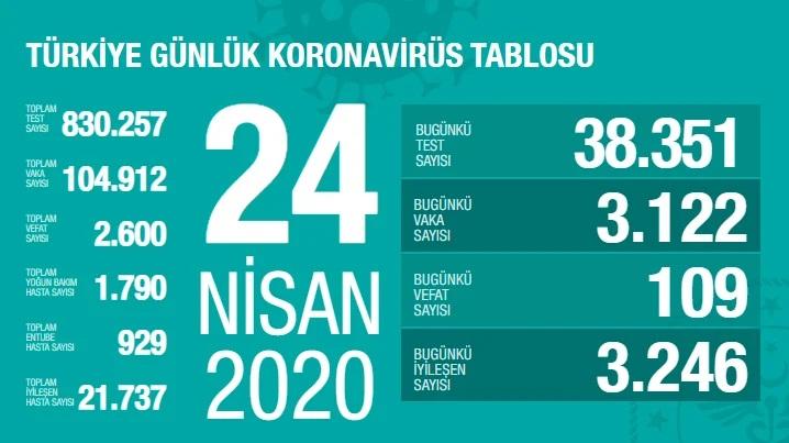 Korona Virüs 24 Nisan 2020