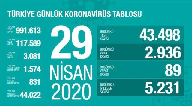 Korona Virüs Günlük Tablo 29 Nisan 2020