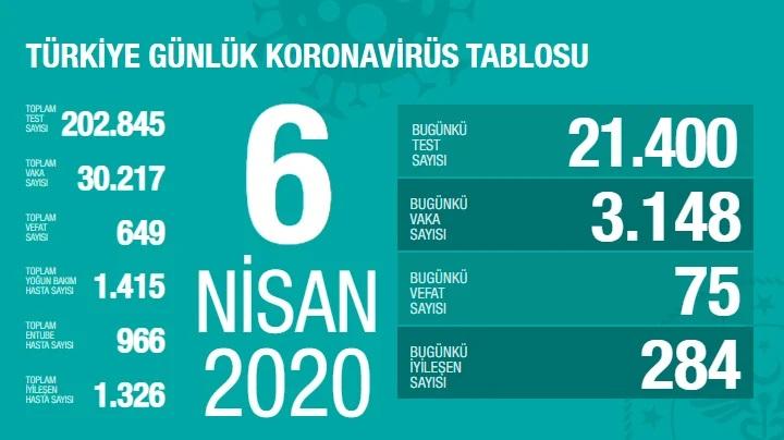 Korona Virüs 6 Nisan 2020