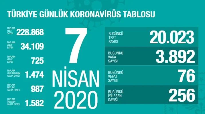 Korona Virüs 7 Nisan 2020