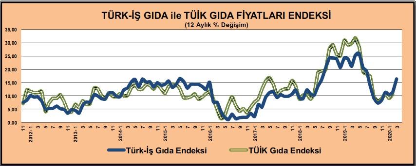Türk İş TÜİK Gıda Fiyatları Endeksi Mart 2020