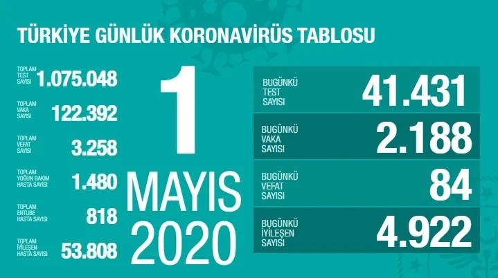 Korona Virüs Günlük Tablo 1 Mayıs 2020