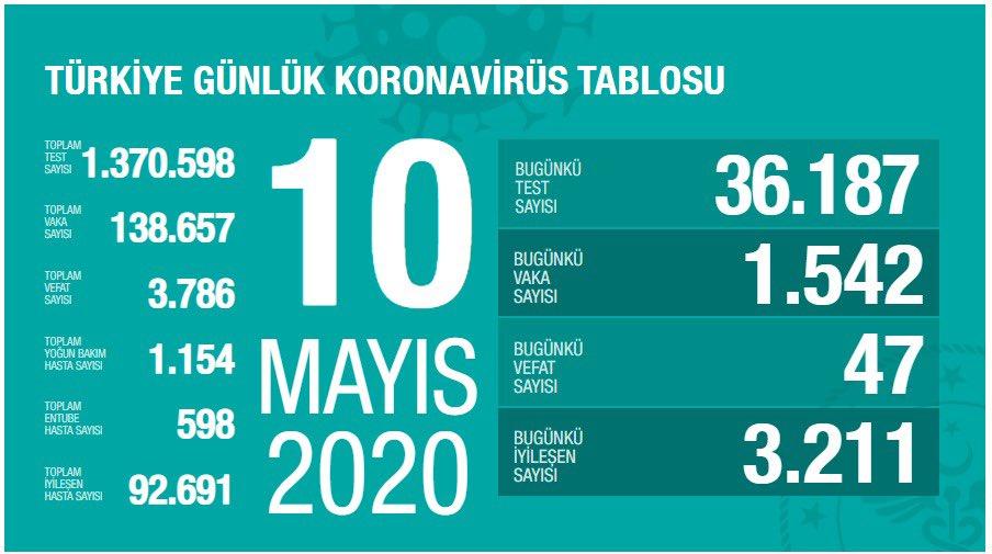 Korona Virüs Günlük Tablo 10 Mayıs 2020