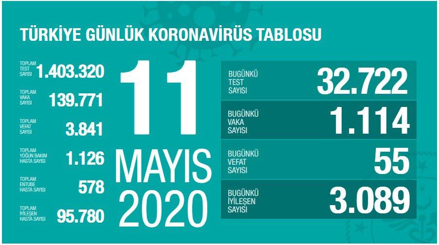 Korona Virüs Günlük Tablo 11 Mayıs 2020