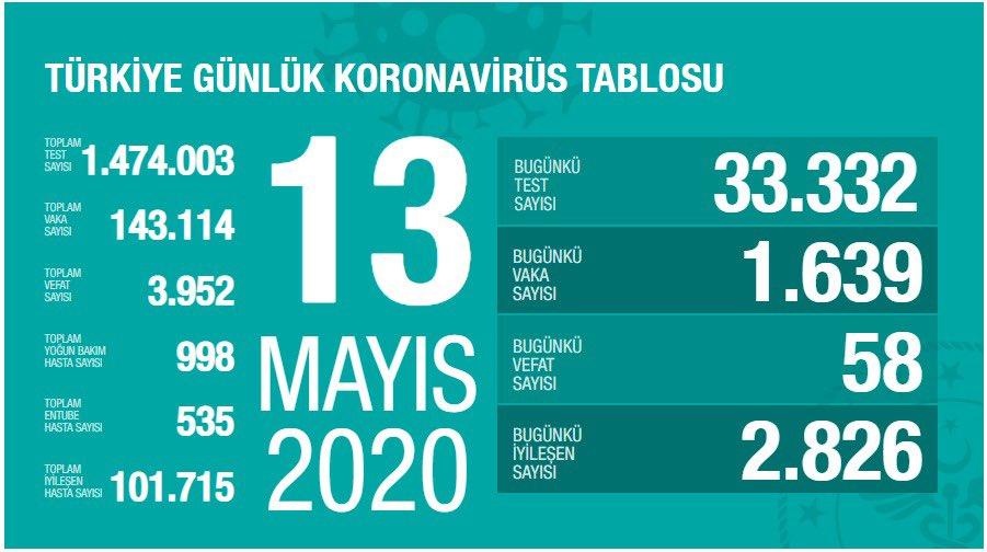 Korona Virüs Günlük Tablo 13 Mayıs 2020