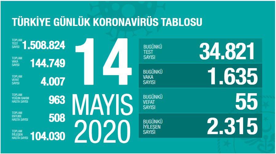 Korona Virüs Günlük Tablo 14 Mayıs 2020