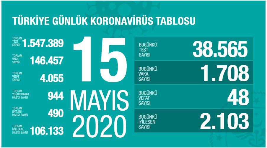 Korona Virüs Günlük Tablo 15 Mayıs 2020