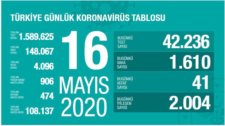 Korona Virüs Günlük Tablo 16 Mayıs 2020