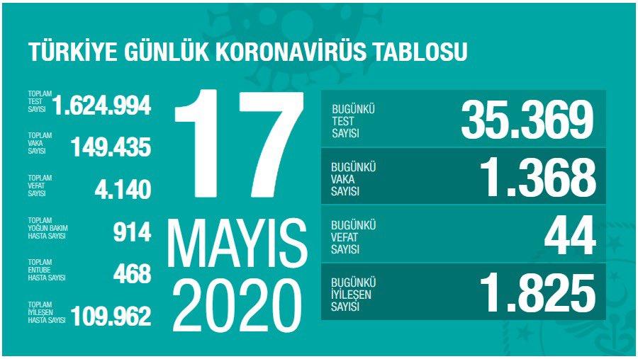 Korona Virüs Günlük Tablo 17 Mayıs 2020