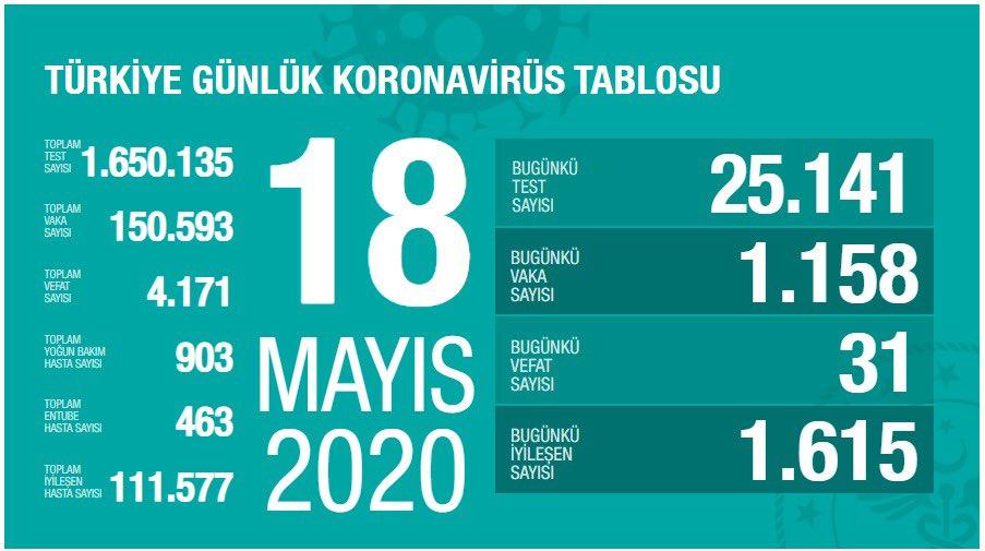 Korona Virüs Günlük Tablo 18 Mayıs 2020