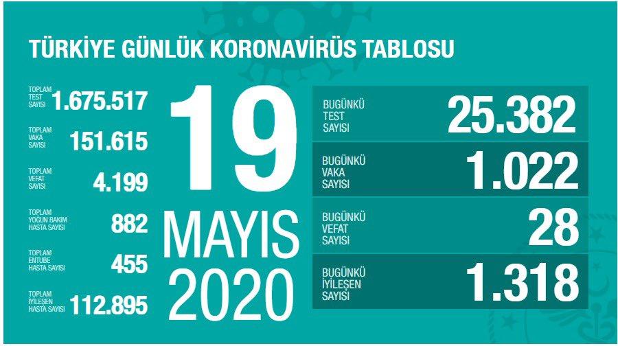 Korona Virüs Günlük Tablo 19 Mayıs 2020