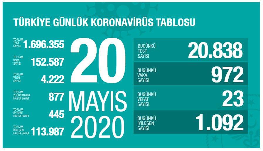 Korona Virüs Günlük Tablo 20 Mayıs 2020