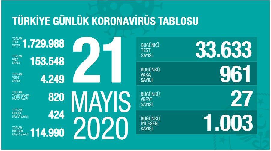 Korona Virüs Günlük Tablo 21 Mayıs 2020