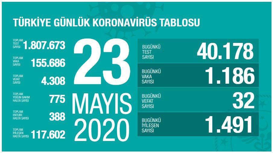 Korona Virüs Günlük Tablo 23 Mayıs 2020