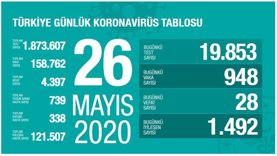 Korona Virüs Günlük Tablo 26 Mayıs 2020