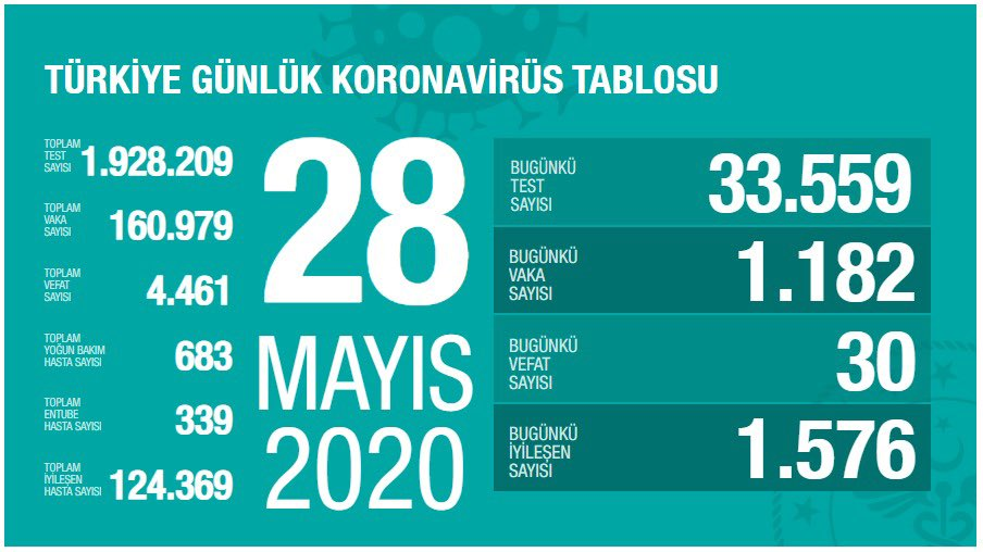 Korona Virüs Günlük Tablo 28 Mayıs 2020