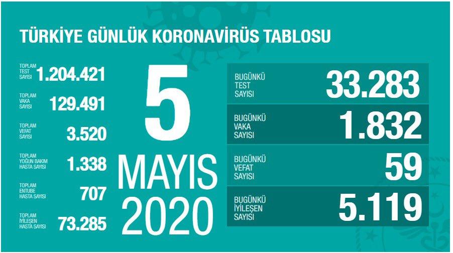 Korona Virüs Günlük Tablo 5 Mayıs 2020